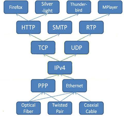 دانلود پاورپوینت سلسله مراتب پروتکل در شبکه های کامپیوتری
